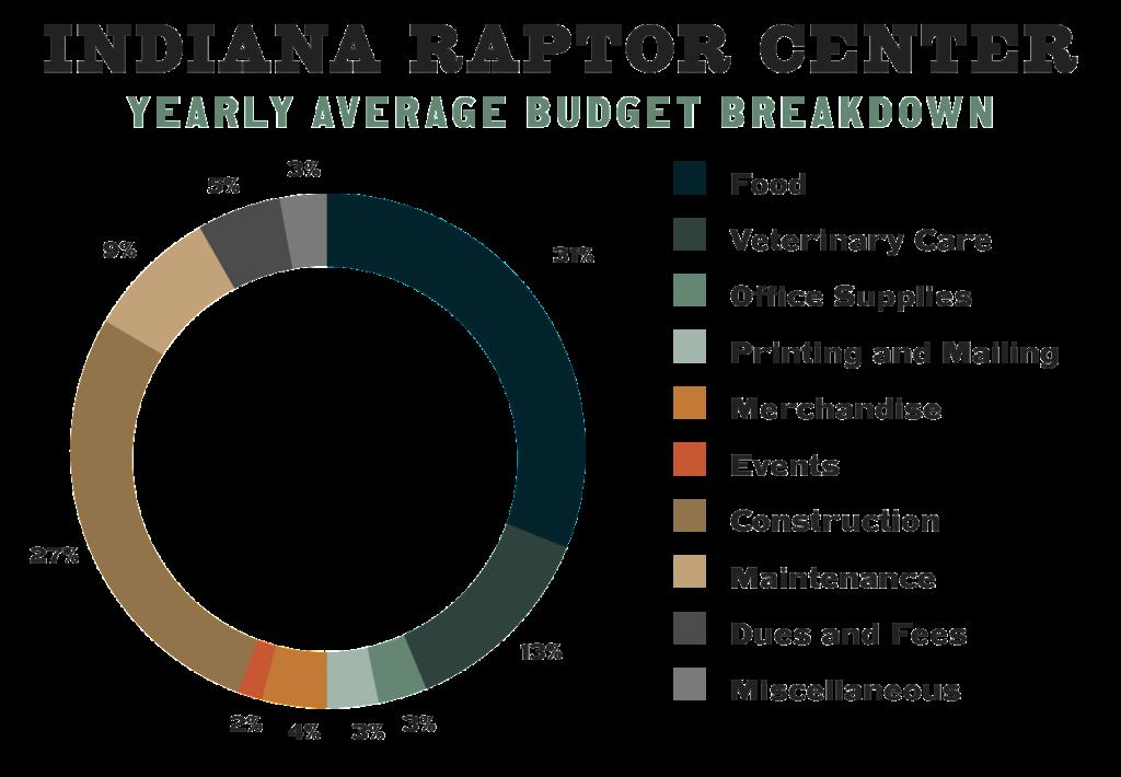 InRC Average Yearly Budget Graph